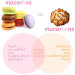 Know Your Cookies: Macaron vs. Macaroons